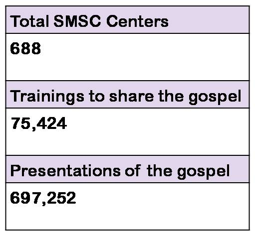 Click to read more about the SMSC Numbers